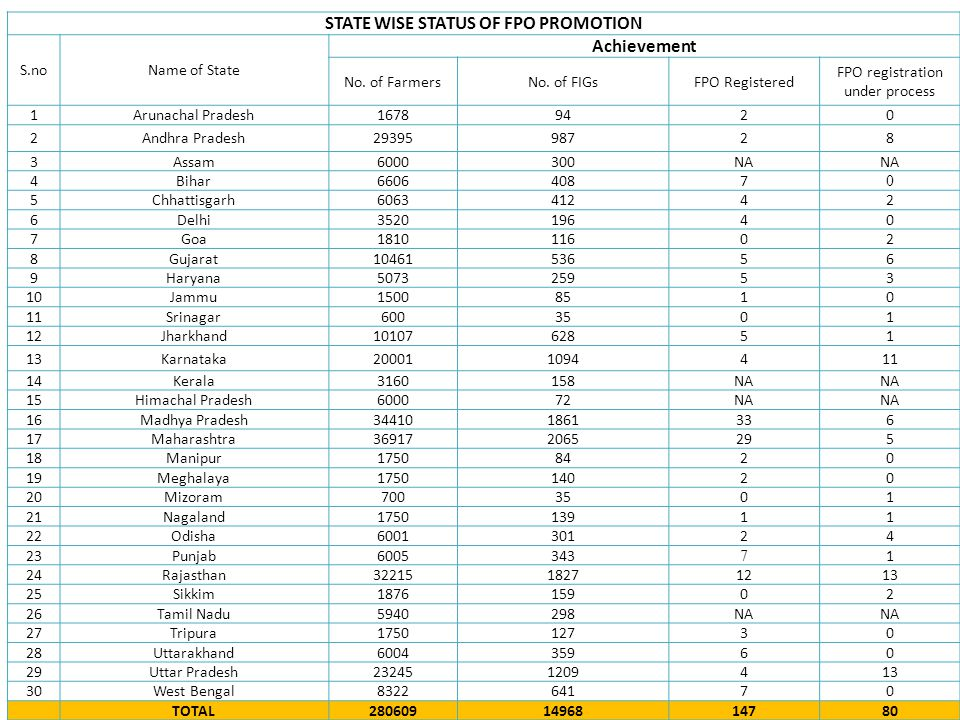 STATE WISE STATUS OF FPO PROMOTION