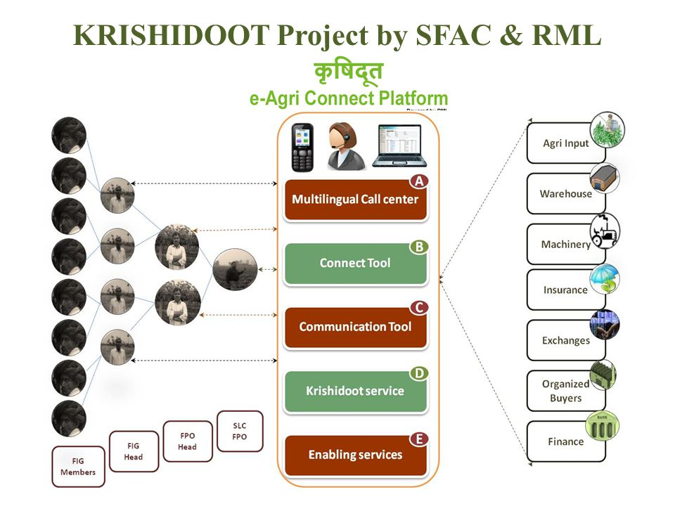 KRISHIDOOT Project by SFAC & RML