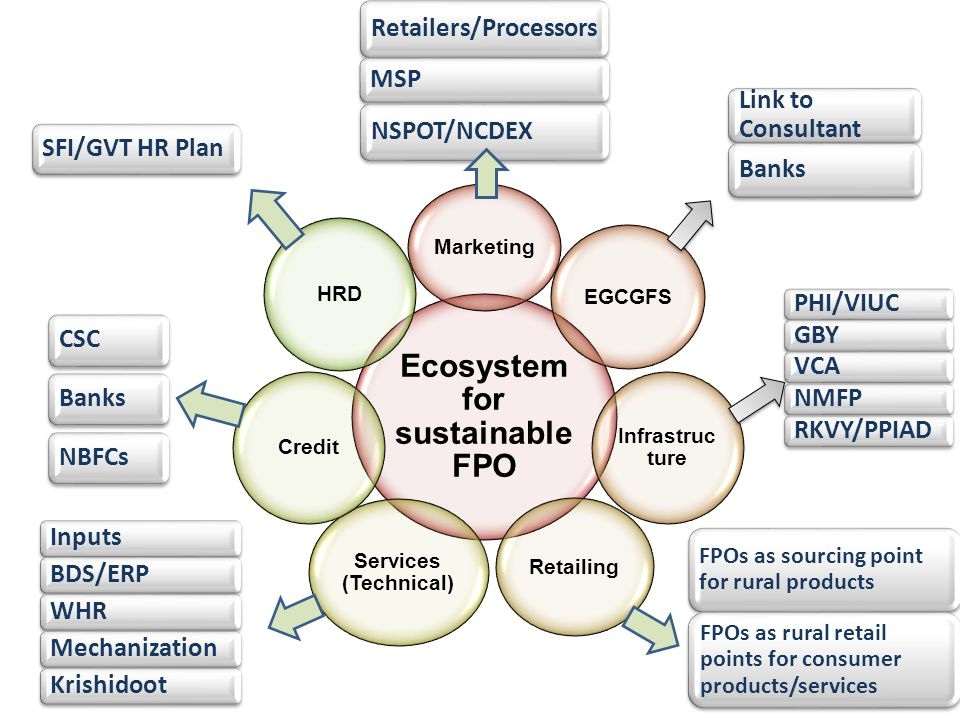Ecosystem for sustainable FPO