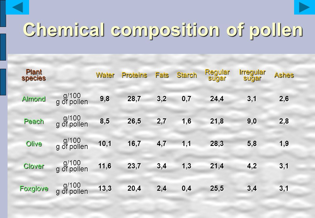 Chemical composition of pollen