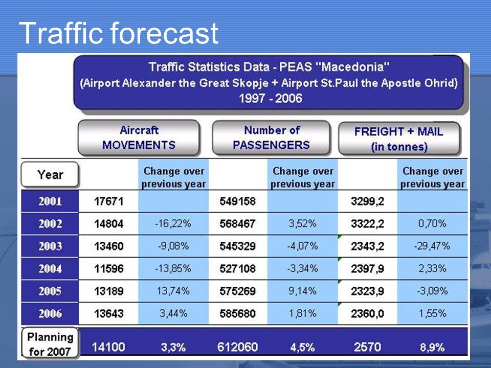Traffic forecast