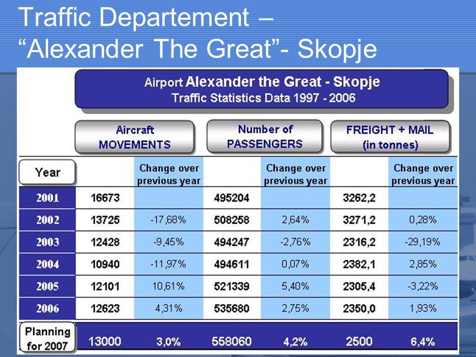 Traffic Departement – Alexander The Great - Skopje