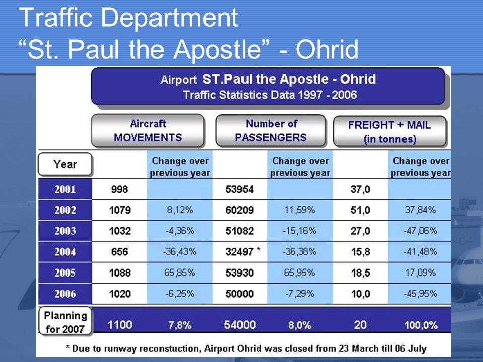 Traffic Department St. Paul the Apostle - Ohrid