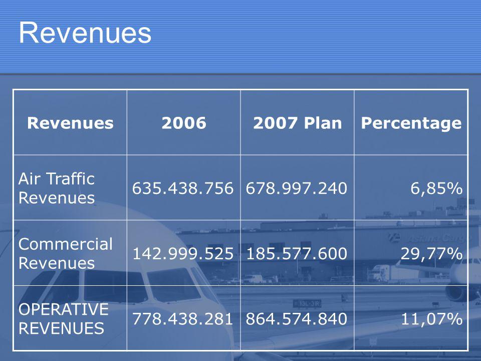 Revenues Revenues 2006 2007 Plan Percentage Air Traffic Revenues