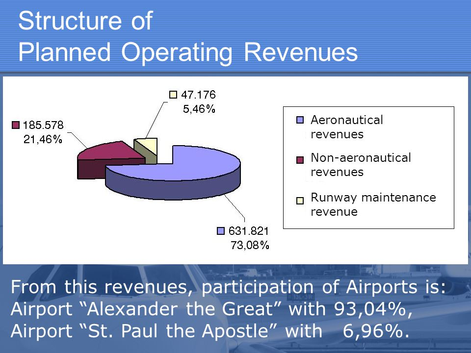 Structure of Planned Operating Revenues