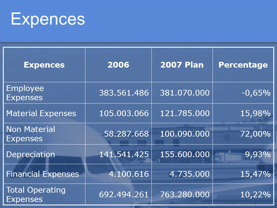 Expences Expences 2006 2007 Plan Percentage Employee Expenses