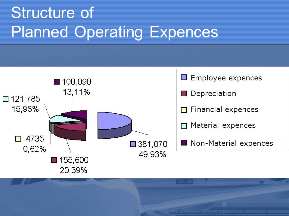 Structure of Planned Operating Expences