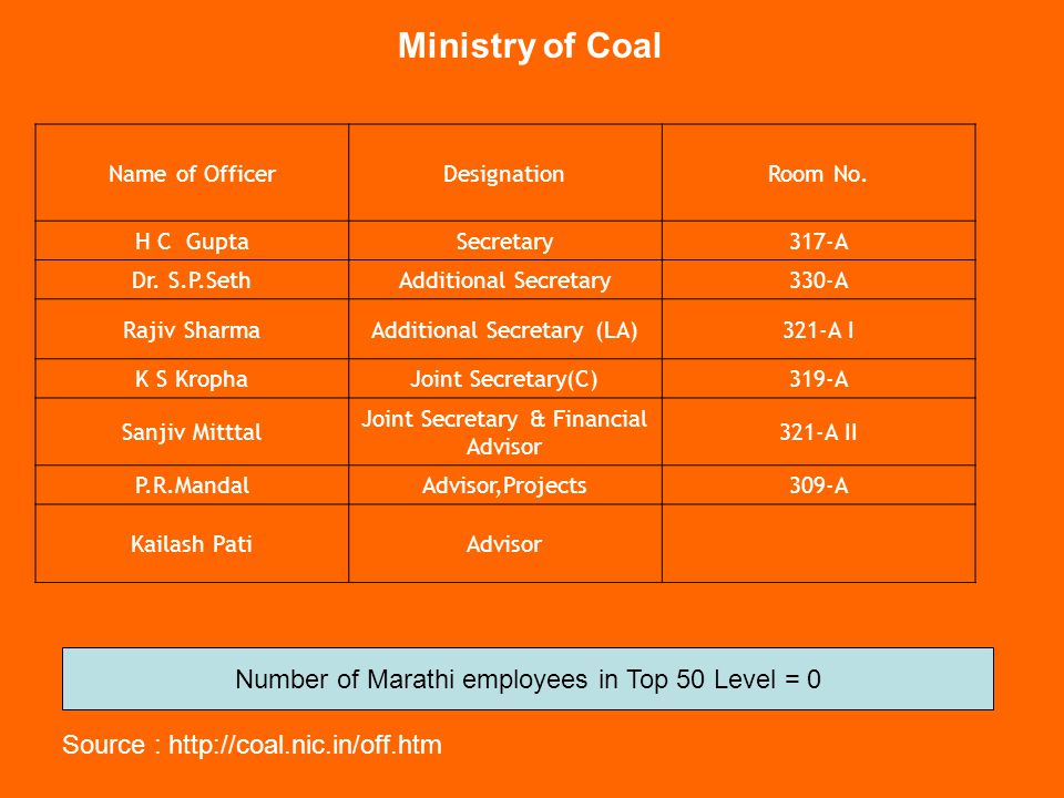 Ministry of Coal Number of Marathi employees in Top 50 Level = 0
