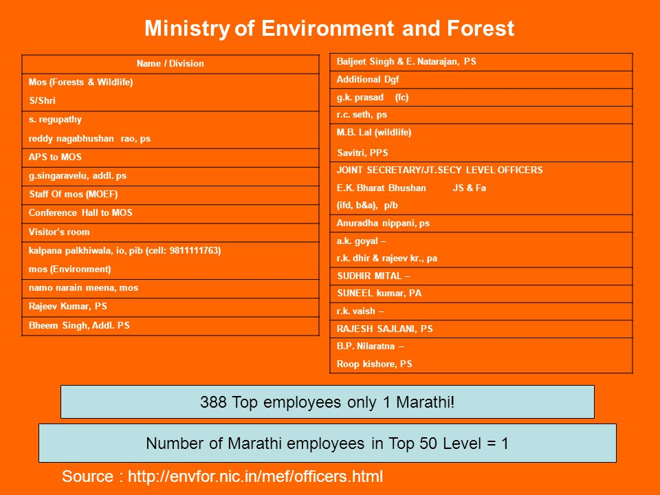 LIST OF REGIONAL OFFICES OF THE MOEF