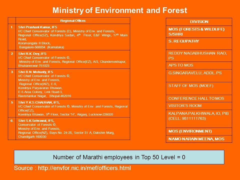 Number of Marathi employees in Top 50 Level = 0
