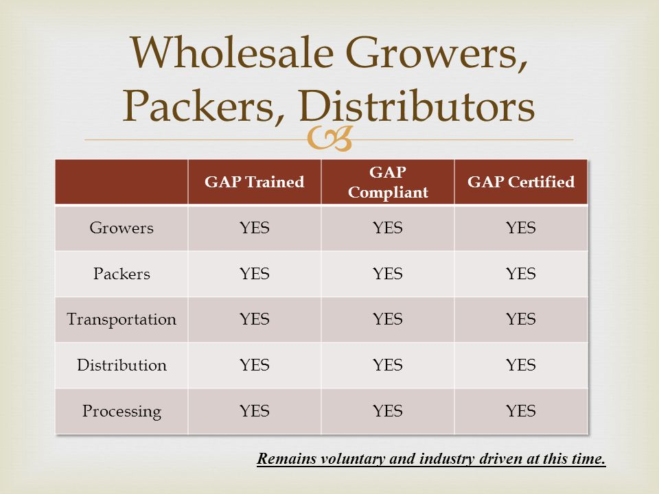Wholesale Growers, Packers, Distributors