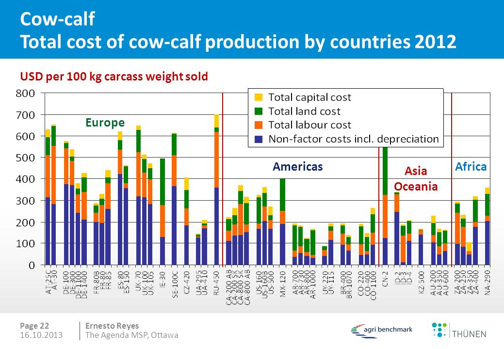 Cow-calf Total cost of cow-calf production by countries 2012