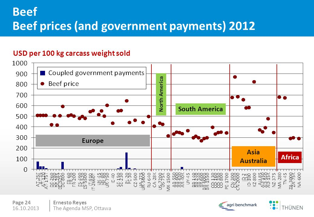 Beef Beef prices (and government payments) 2012