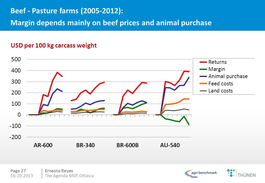 Beef - Pasture farms (2005-2012): Margin depends mainly on beef prices and animal purchase