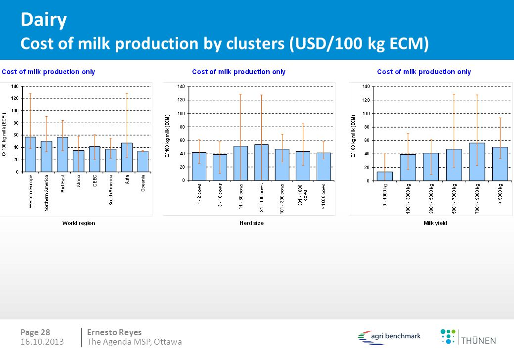 Dairy Cost of milk production by clusters (USD/100 kg ECM)