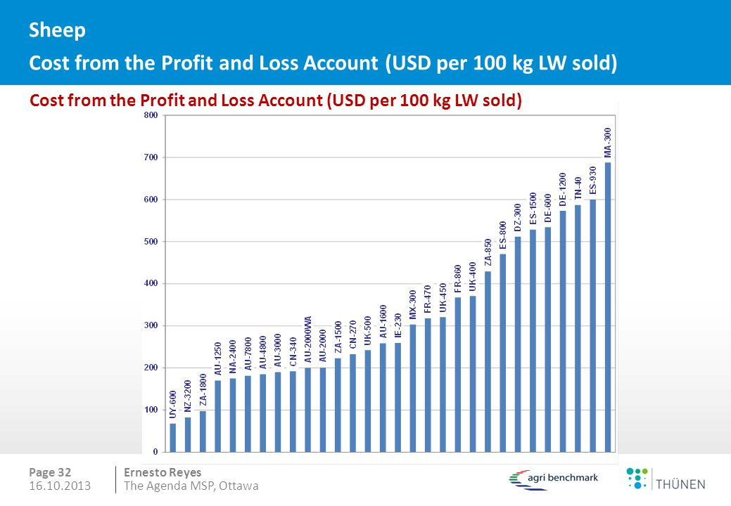 Sheep Cost from the Profit and Loss Account (USD per 100 kg LW sold)