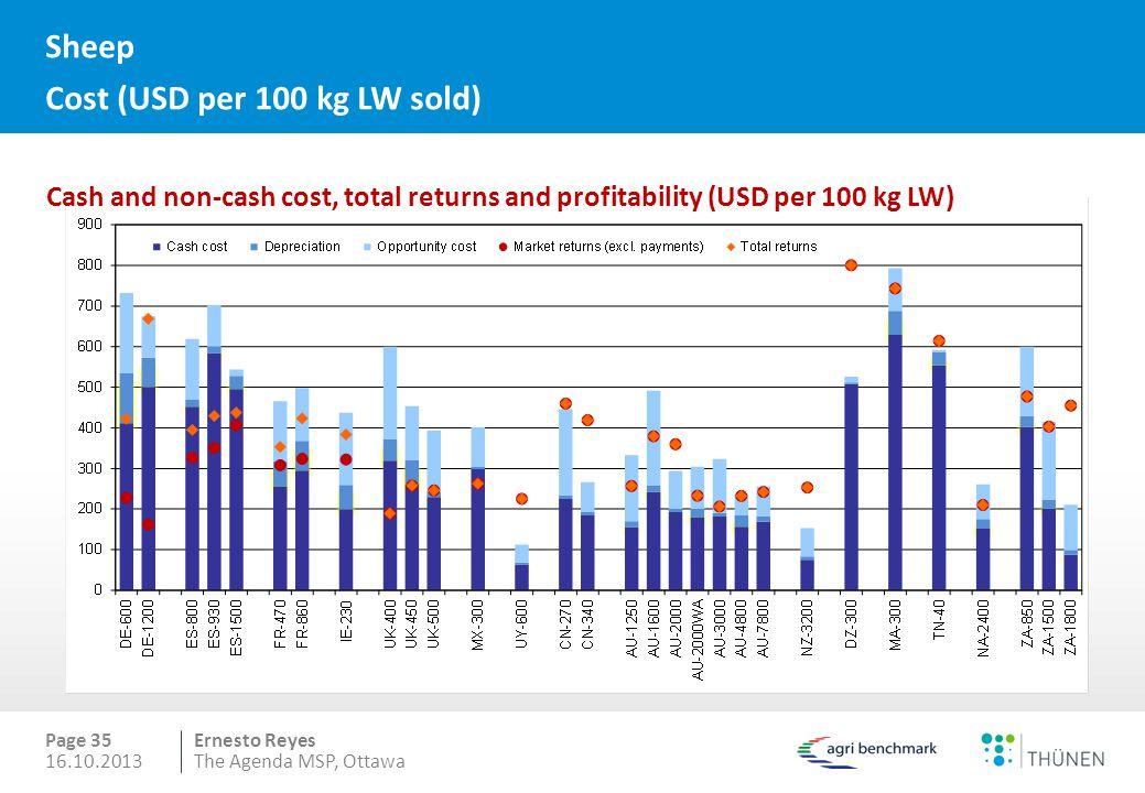 Sheep Cost (USD per 100 kg LW sold)