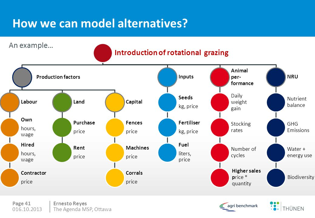 How we can model alternatives
