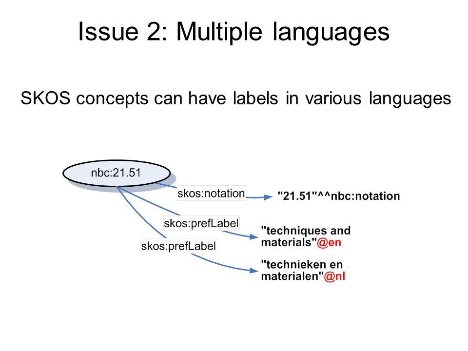 Issue 2: Multiple languages