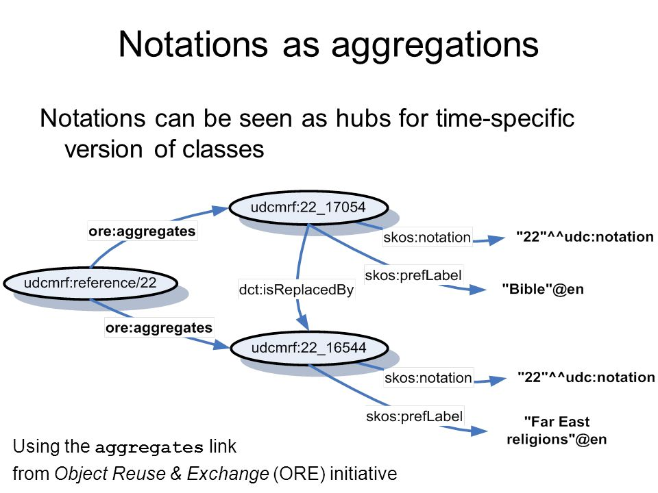Notations as aggregations