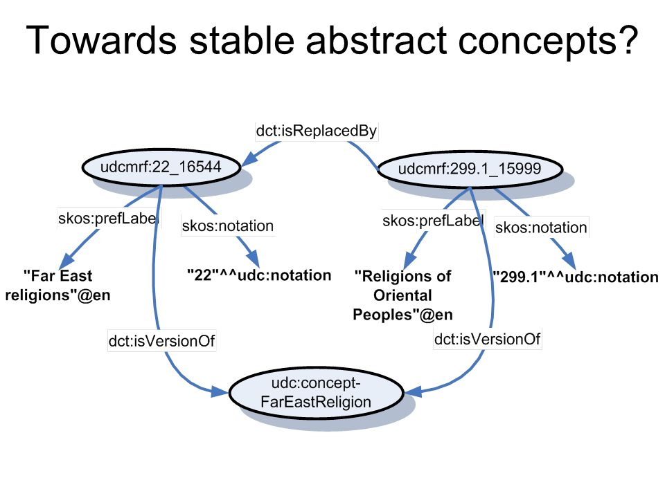 Towards stable abstract concepts