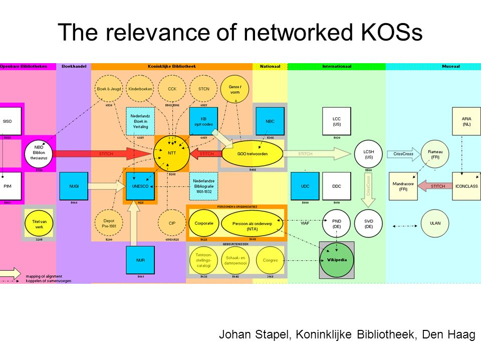 The relevance of networked KOSs