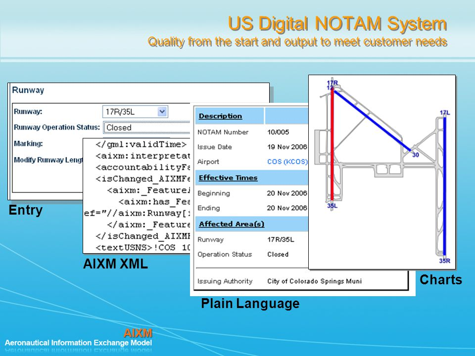 US Digital NOTAM System Quality from the start and output to meet customer needs