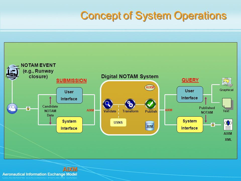Concept of System Operations