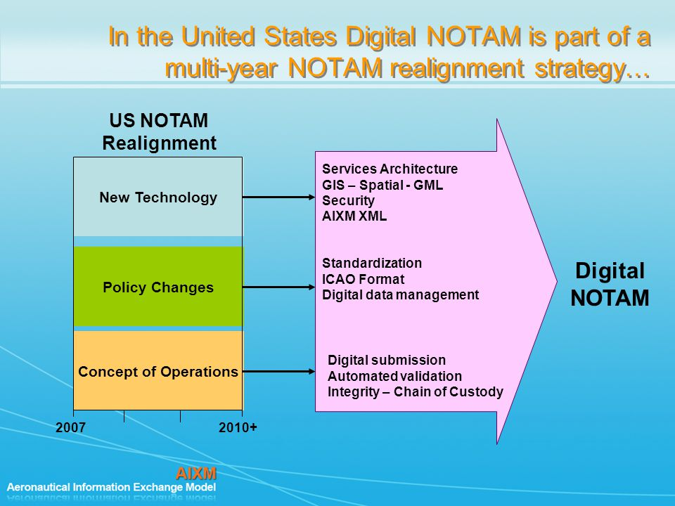In the United States Digital NOTAM is part of a multi-year NOTAM realignment strategy…