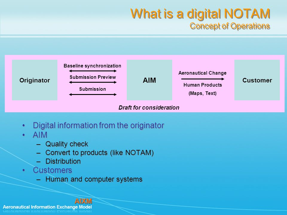 What is a digital NOTAM Concept of Operations