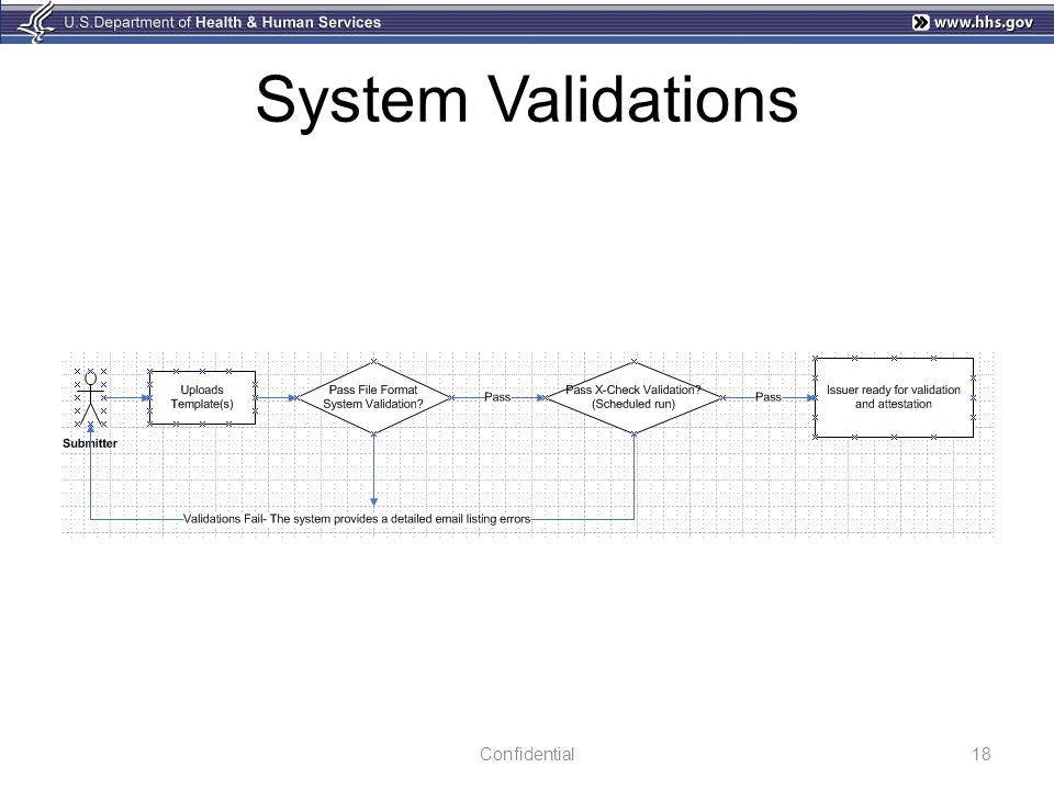 System Validations Confidential
