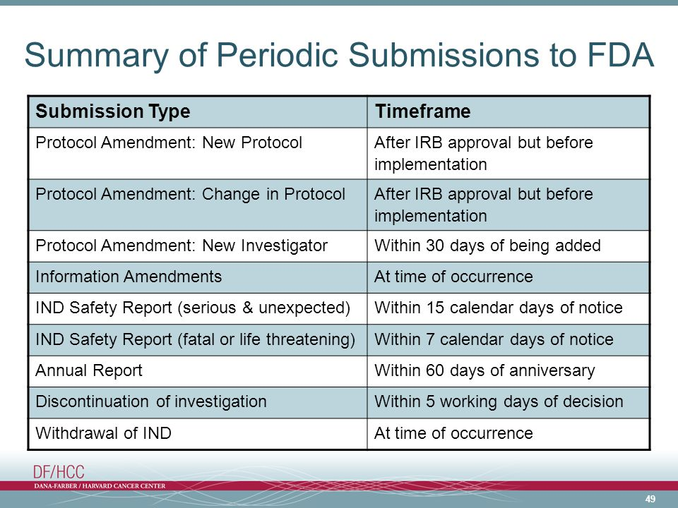 Summary of Periodic Submissions to FDA