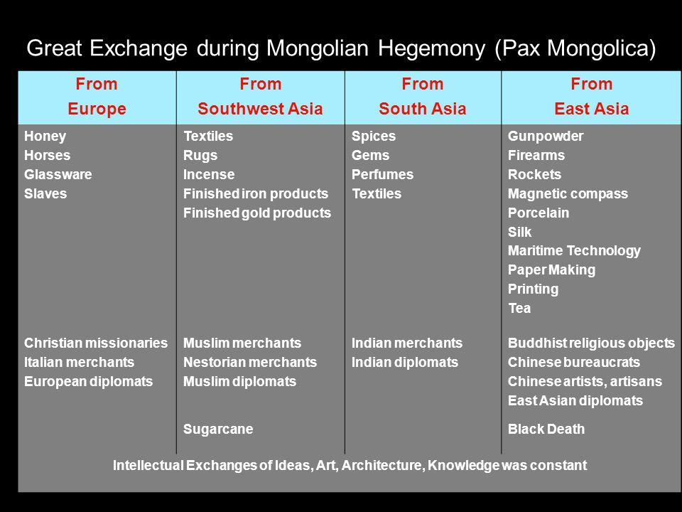 Great Exchange during Mongolian Hegemony (Pax Mongolica)