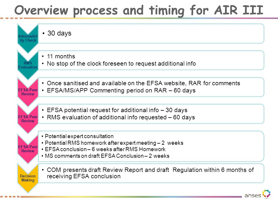 Overview process and timing for AIR III