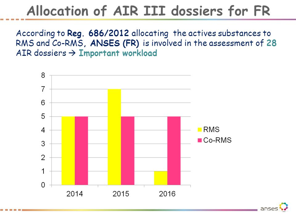 Allocation of AIR III dossiers for FR