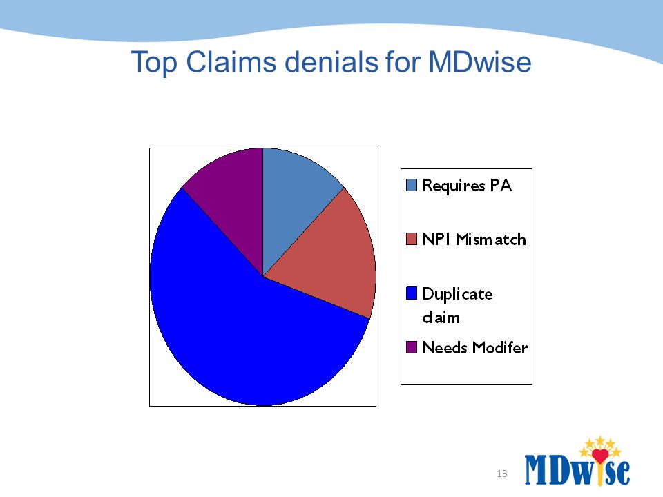 Top Claims denials for MDwise