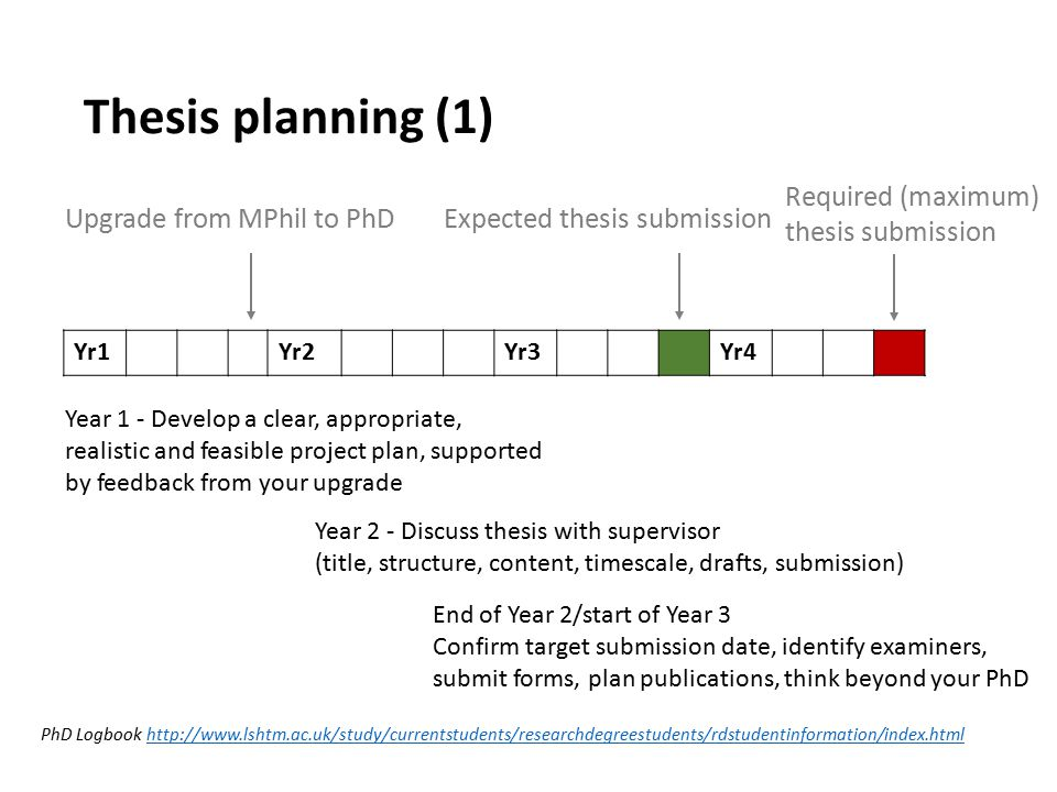 How to Plan Your PhD - Planning Your Time