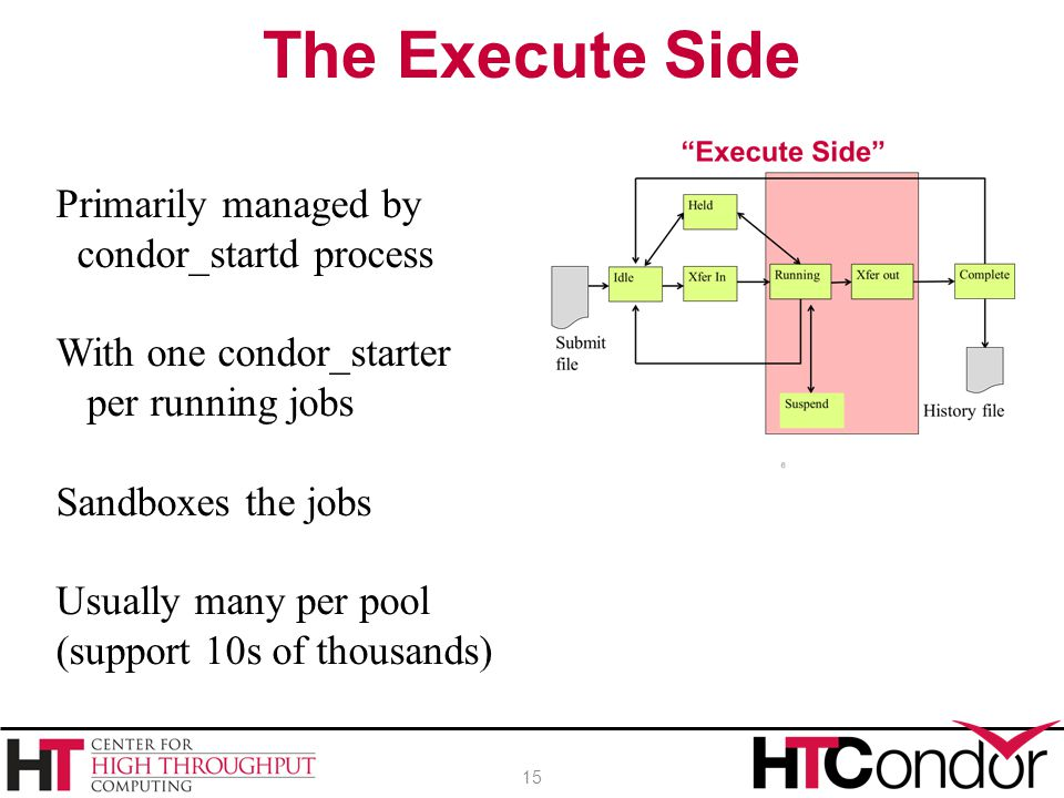 The Execute Side Primarily managed by condor_startd process