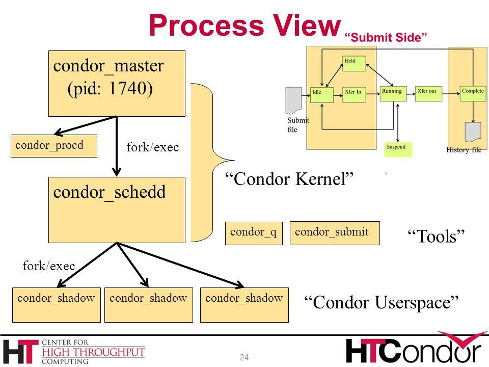 Process View condor_master (pid: 1740) Condor Kernel condor_schedd