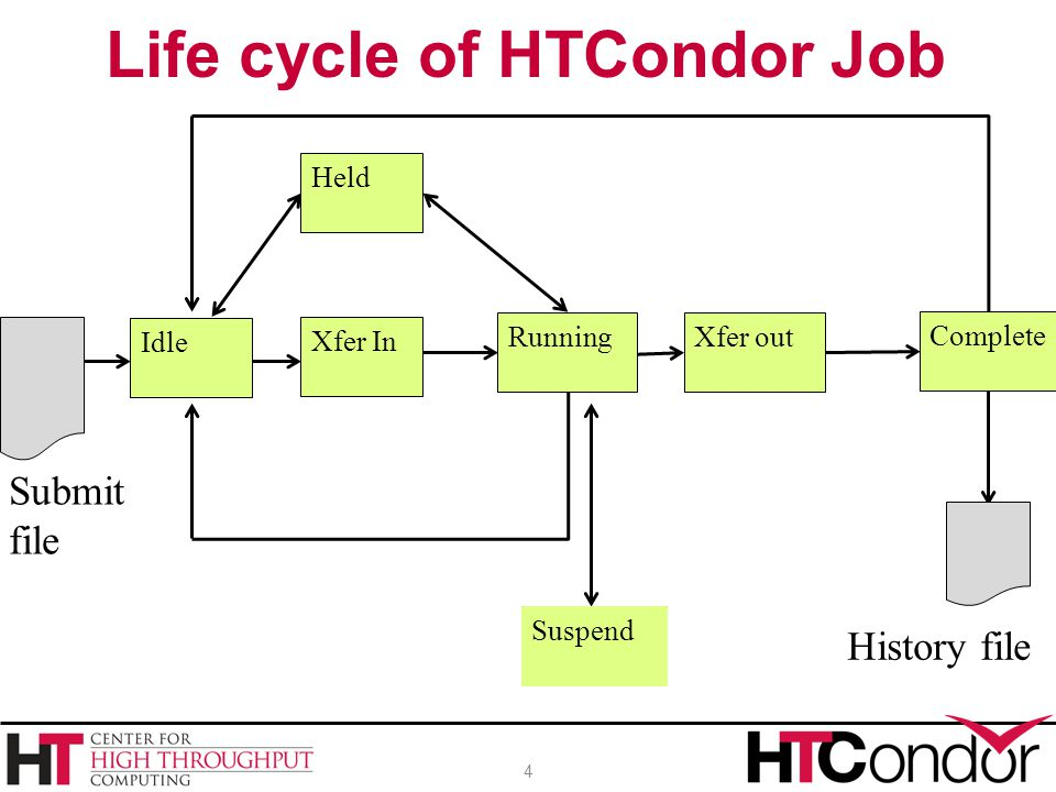 Life cycle of HTCondor Job