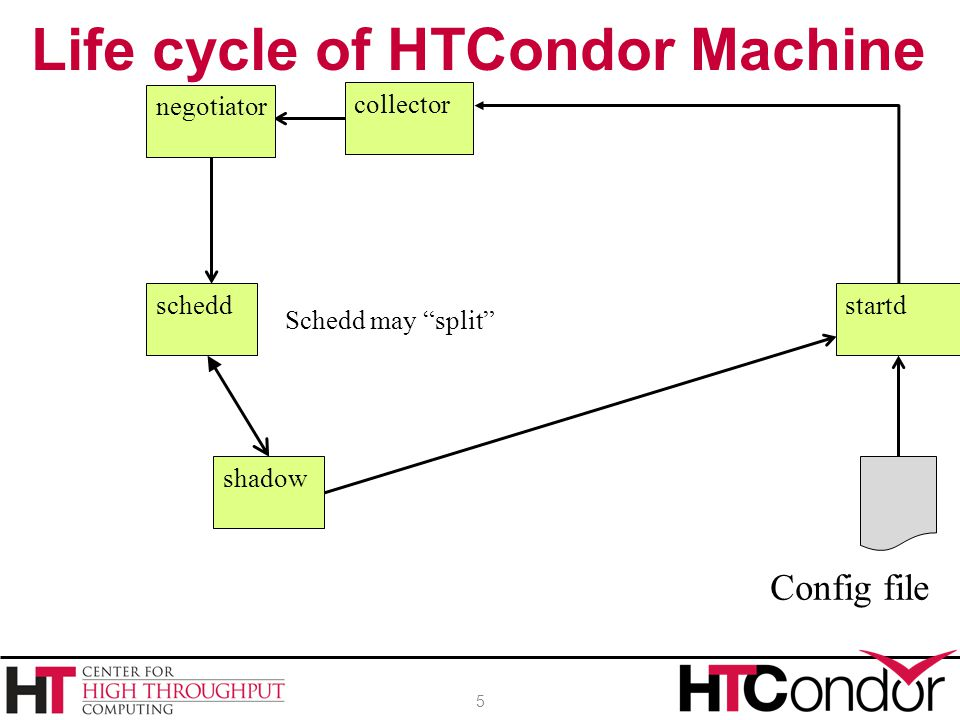 Life cycle of HTCondor Machine