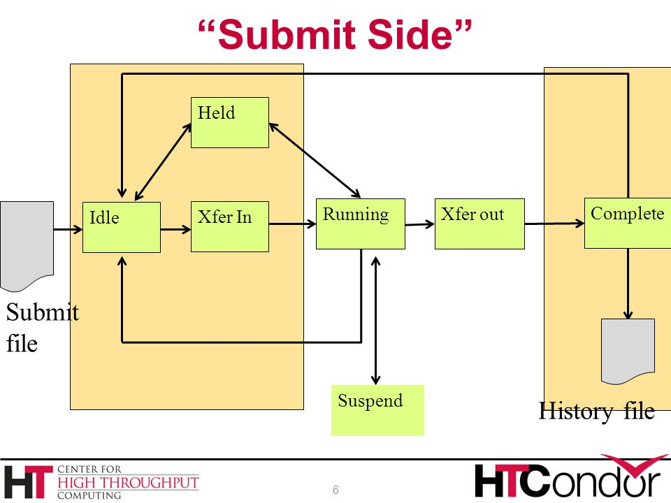 Submit Side Submit file History file Held Complete Idle Xfer In