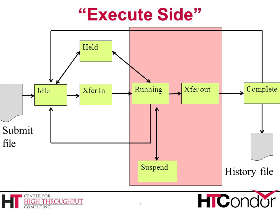 Execute Side Submit file History file Held Complete Idle Xfer In