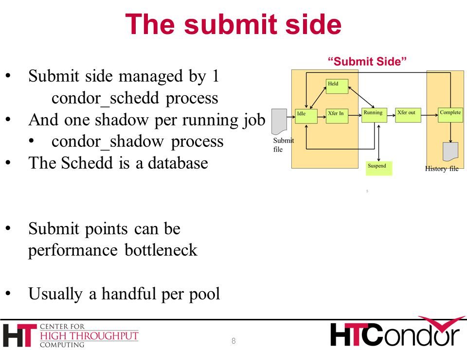 The submit side Submit side managed by 1 condor_schedd process