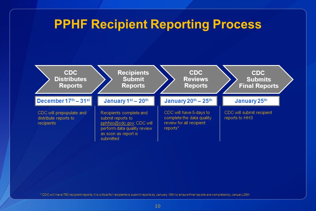 PPHF Recipient Reporting Process