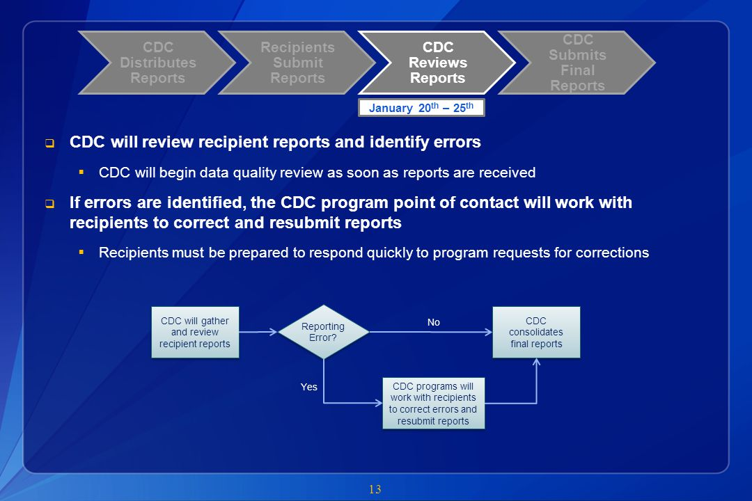 CDC will review recipient reports and identify errors
