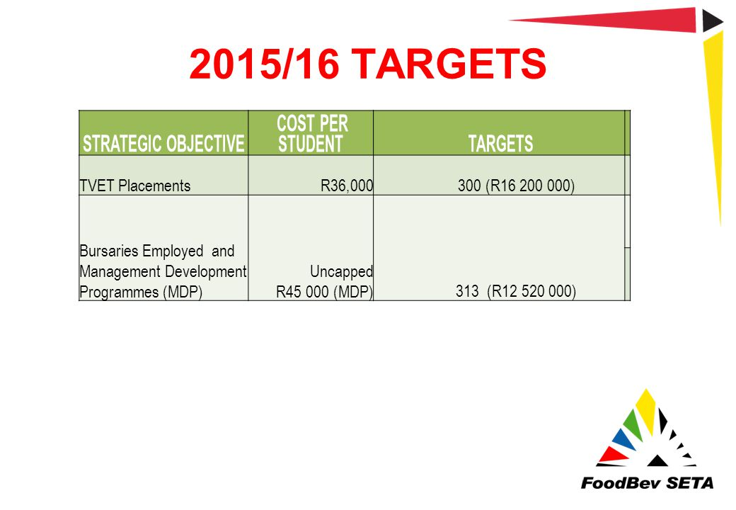 2015/16 TARGETS Strategic Objective Cost per student Targets