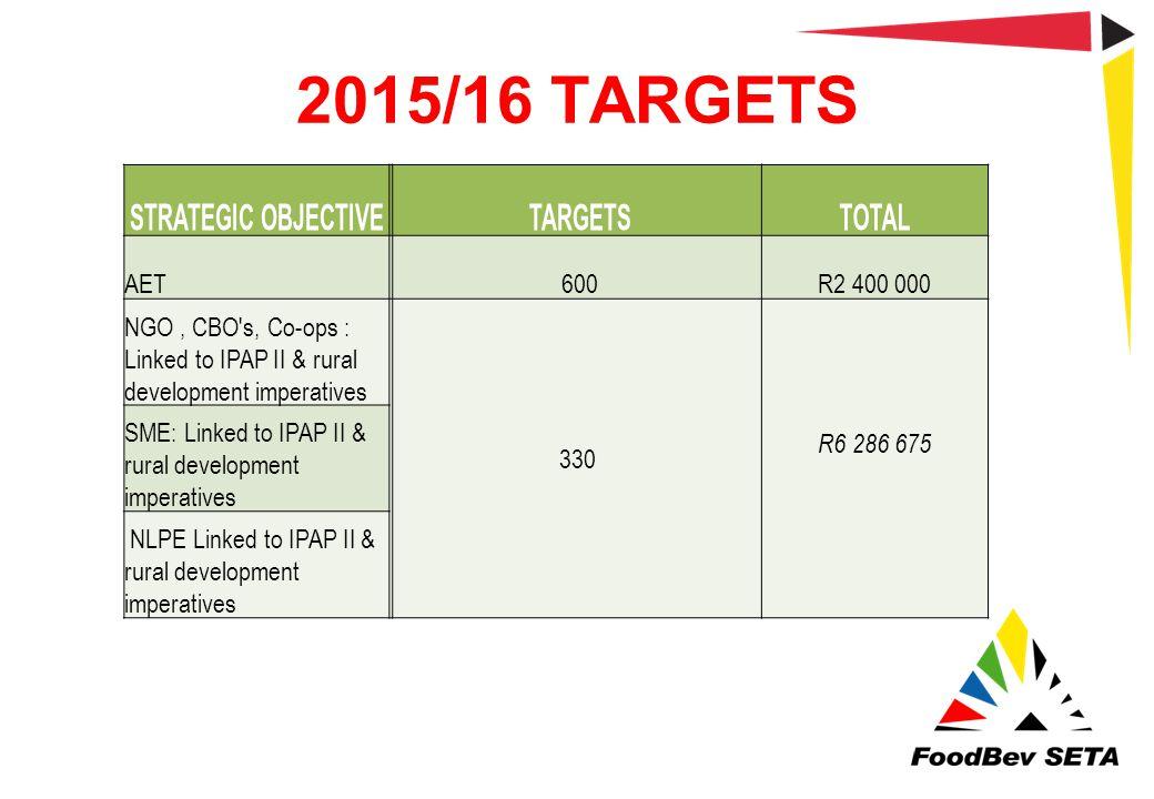 2015/16 TARGETS Strategic Objective Targets TOTAL AET 600 R2 400 000
