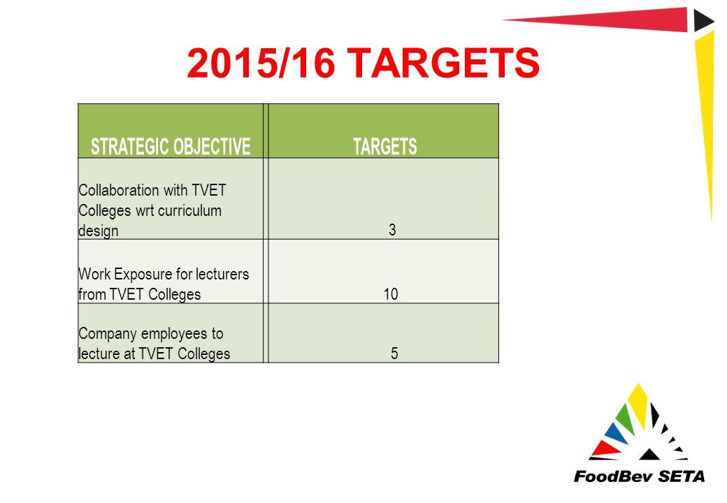 2015/16 TARGETS Strategic Objective Targets