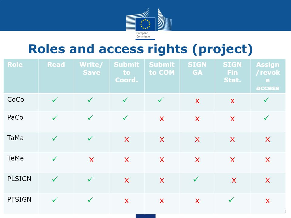 Roles and access rights (project)